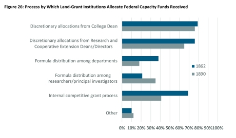 NIFA Capacity Funding Review - Figure 26