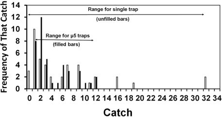 line-trapping experiment histogram
